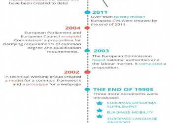 Positiv History Of #Europass In, Picture. Make Your CV Here: Https:/, Europass Cv Online Edit