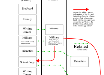 Original Diagram Of Proposal To Call Subpage L., Hubbard, The Military, L.Ron Hubbard Kurzer Lebenslauf