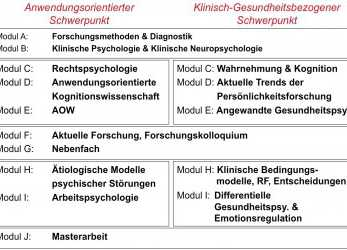 Kostbar Master Of Science Psychologie, Psychologisches Institut, Uni Mainz Bewerbungsunterlagen Master
