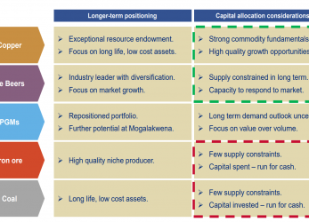 Gut Anglo American, Robust Financials, Strong Positioning, Anglo, Anglo American Upload Cv