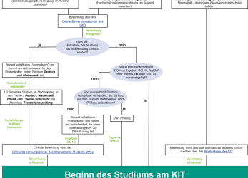 Wertvoll Table:, Courses Of Study · Application Procedure For, Kit Bewerbung International