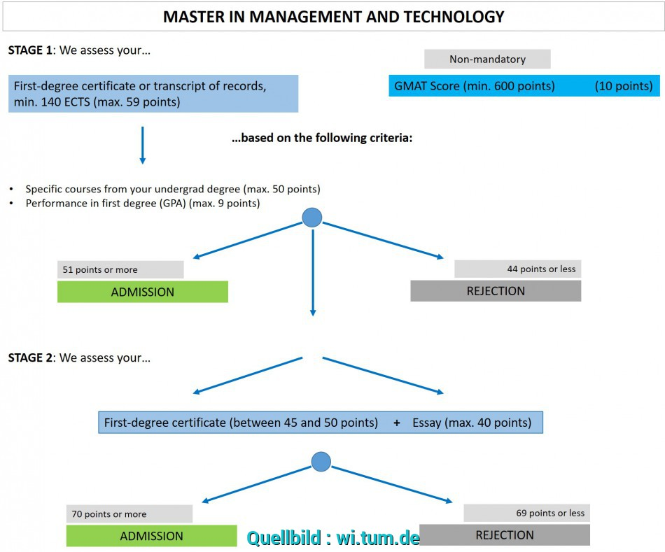 Primär For More Information Regarding, Assessment Process,, Example, The 50 Points, Your First-Degree Will Be Assessed, Please Refer To, Examination, Tum Master Bewerbung Deadline